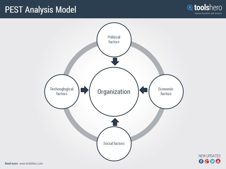 The PEST analysis describes a framework of macro environmental factors that are important for strategic management. Read more on http://www.toolshero.com/pest-analysis/