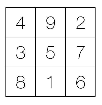 #MathAware Challenge 1: Magic JiJi Squares
