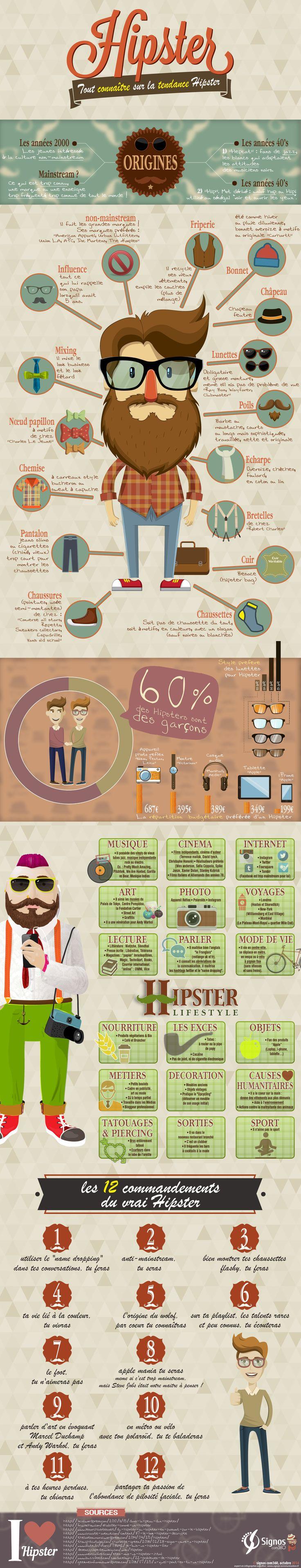 Infographie HIPSTER. Tout savoir sur cette tendance.  Cette i-Viz est en Français.  © Signos com360 - octobre 2014