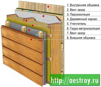 пирог стены  каркасного дома - строительство каркасных домов АртЭкоСтрой