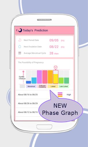 """<font color=""""#4B0082"""">Japan's best Menstrual Service is expanding across the globe!</font><p><font color=""""#4B0082"""">Period Tracker LUNACYCLE won the mBillionth Award 2014 South Asia.</font> This app is the health and period tracker application that will empower women to track their periods, calculate average lengths of its cycle, predicts next period, ovulation date, and control schedule.<p><font color=""""#FF1493"""">[[OVERVIEW]]</font><br>All you need to do is just entering your period when it's…"""