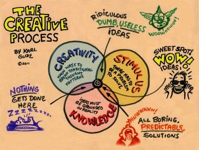 Karl Gude on the creative process