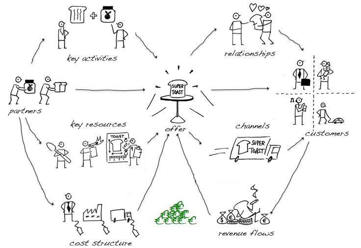 Business Canvas Model - Osterwalder