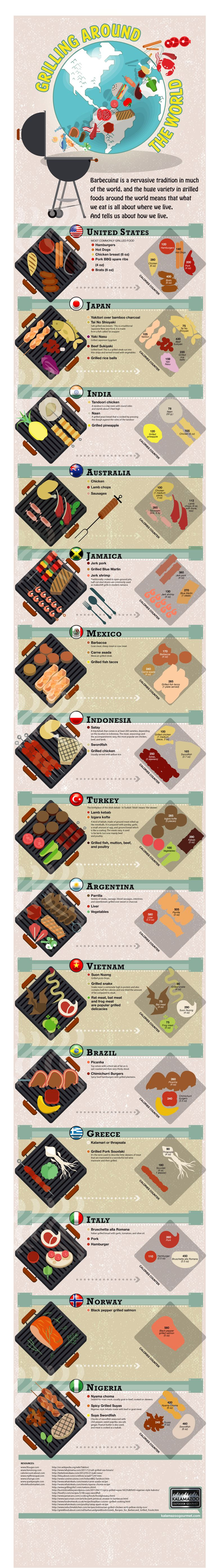 Check out this awesome Infographic about What People Around the World Grill!