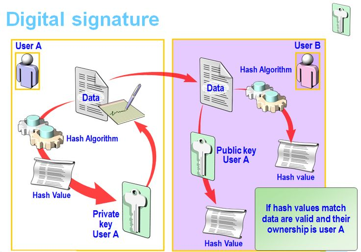 Digital_Signature_Sign_verify