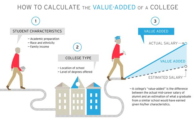 STEM-Based Schools Overtake Ivy League Schools for Projected Career Earnings