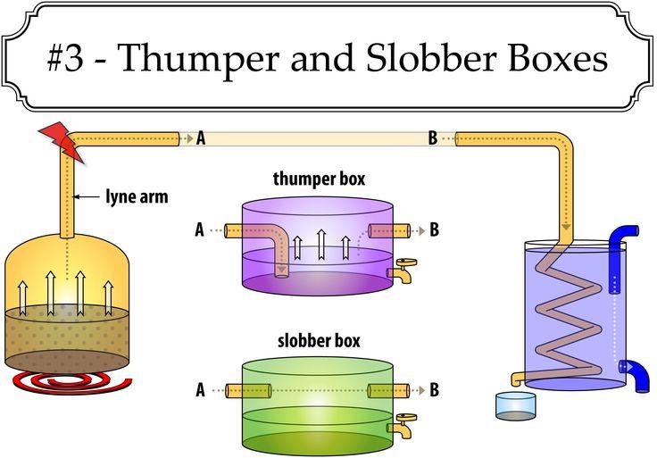 Thumper and Slobber box setup for moonshine stills