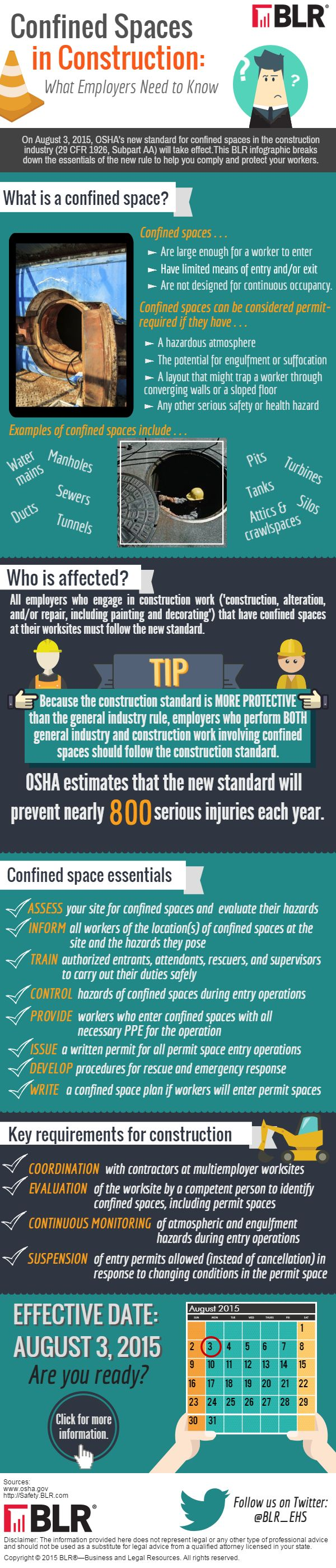 OSHA's new standards for Confined Spaces in Construction: http://memicsafety.typepad.com/memic_safety_blog/2015/07/confined-spaces-in-construction-the-whole-story-oshas-new-confined-space-regulations-part-3-of-3-part-1-of-this-thr.html