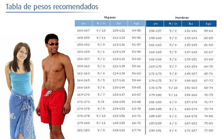 tabla de peso ideal segun estatura y edad - Buscar con