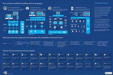 Microsoft Azure Provides an overview of Azure features, services, and common uses.  http://azure.microsoft.com/en-us/documentation/infographics/azure/