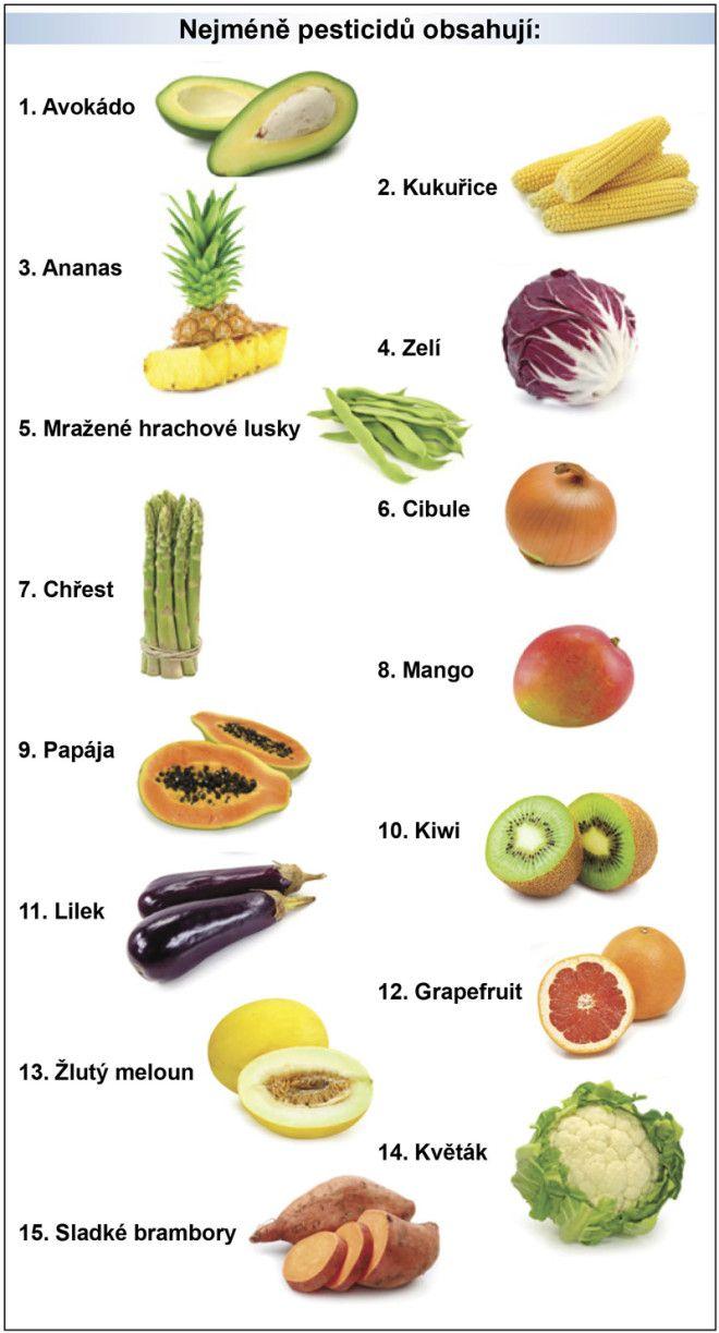 Nejméně pesticidů obsahují: