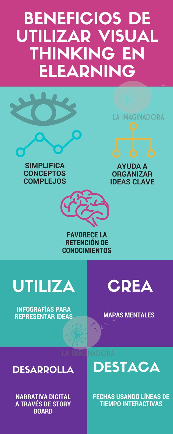 BENEFICIOS DE UTILIZAR VISUAL THINKING EN ELEARNING