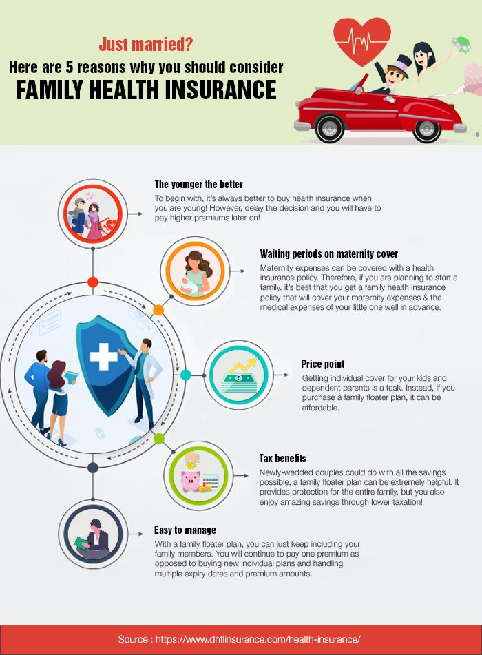 Health Insurance Plans By Dhfl General Insurance A Range Of
