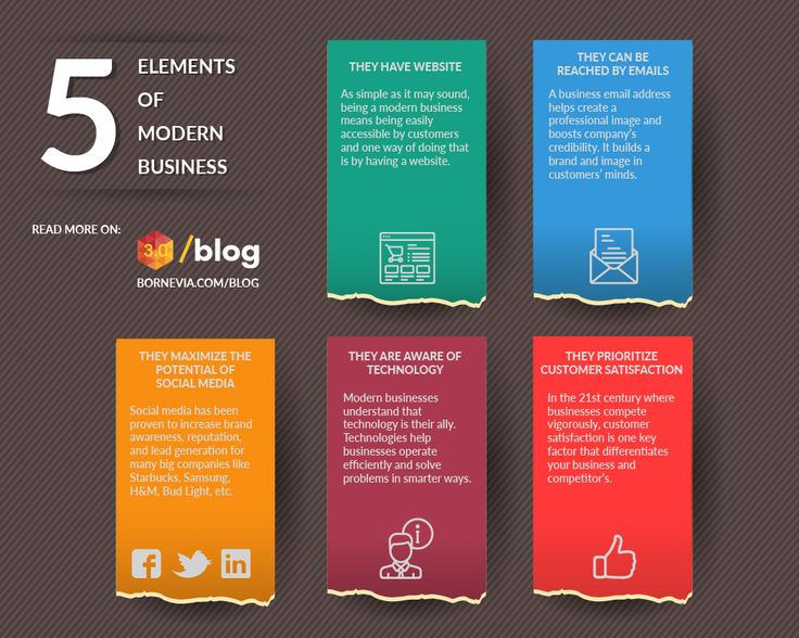 5 important elements of modern business #modernbusiness #modern #elements