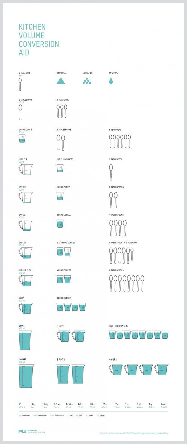 For volumetric conversions. | 27 Diagrams That Make Cooking So Much Easier