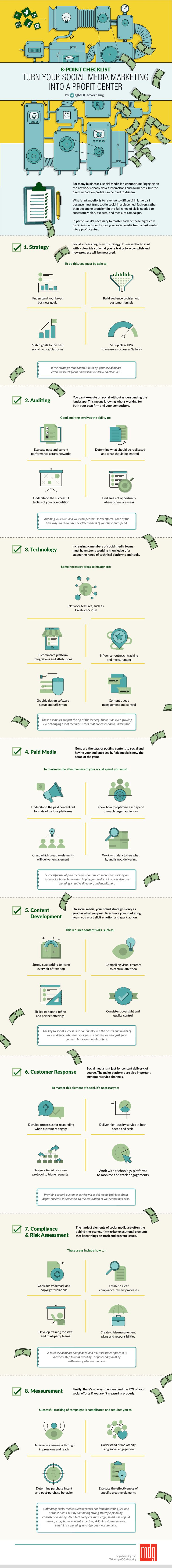 8-Point Checklist: Turn Your Social Media Marketing Into a Profit Center #Infographic #Marketing #SocialMedia