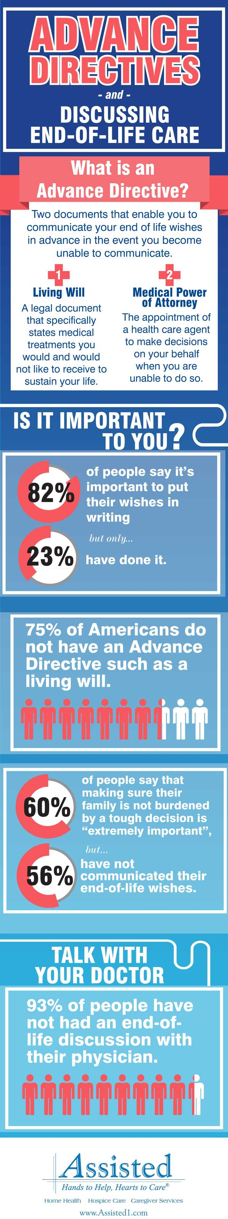 Does your physician and loved ones know what kind of medical care you would want if you were hurt or too ill to express your wishes? Read about the importance of having an Advance Directive on our blog at http://www.assisted1.com/end-of-life-care-and-the-advance-directive/   #AdvanceDirective #LivingWill #PowerOfAttorney #Hospice #TheAssistedDifference