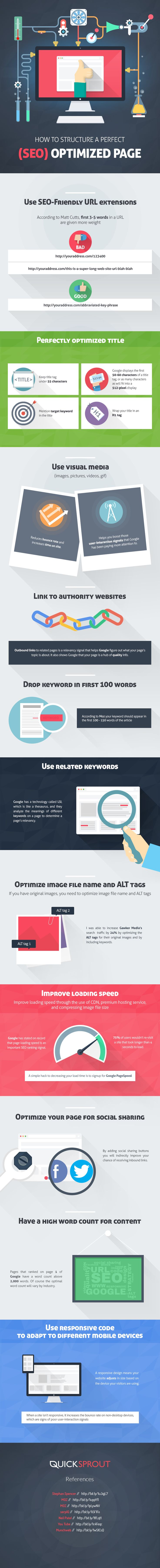 How to Structure a Perfect SEO Optimized Page [INFOGRAPHIC] #SEO #Optimized