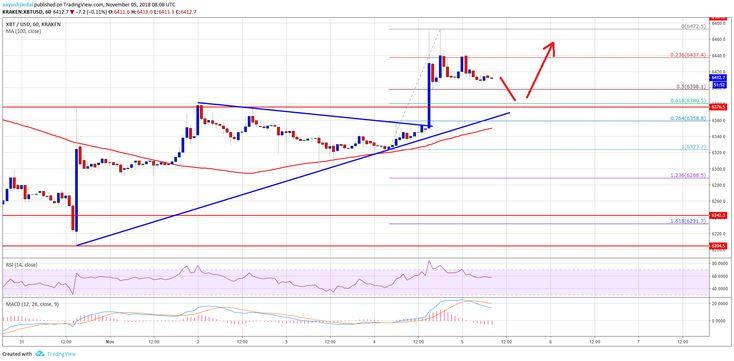Bitcoin Price Watch: BTC/USD Turned Bullish Above $6,400 ...