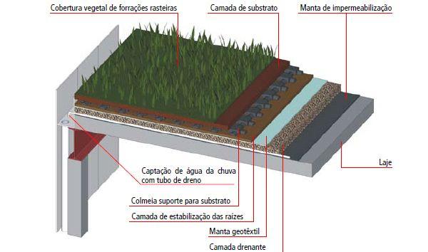 Camadas telhados verdes