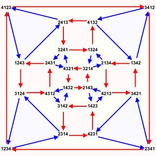 In mathematics, a Cayley graph, also known as a Cayley colour graph, Cayley diagram, group diagram, or colour group[1] is a graph that encodes the abstract structure of a group. Its definition is suggested by Cayley's theorem (named after Arthur Cayley) and uses a specified, usually finite, set of generators for the group. It is a central tool in combinatorial and geometric group theory. (A Cayley graph of the symmetric group S4)