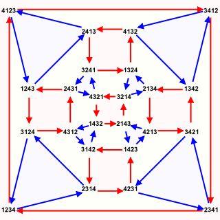 Symmetric group - Wikipedia
