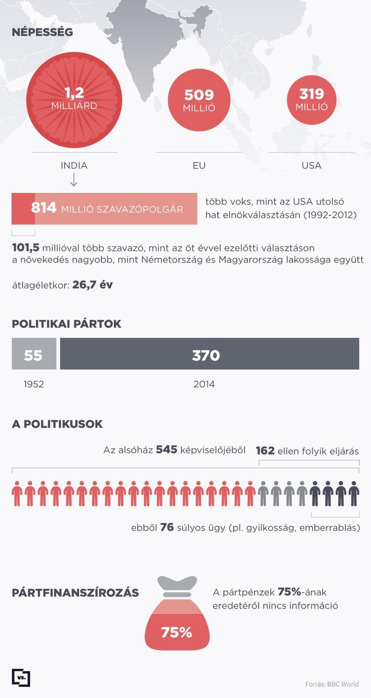 Az indiai választások számokban