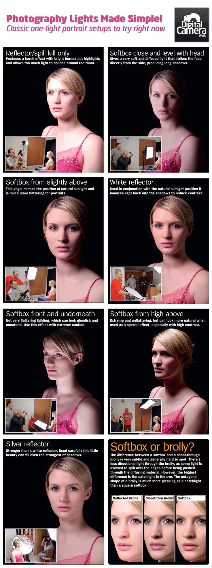 7 Simple Single Light Portrait Setups [Illustrated] - Digital Photography School