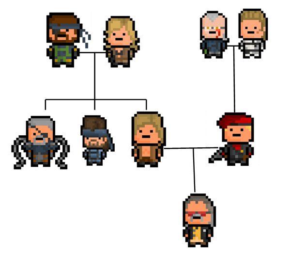 Metal Gear Family Tree