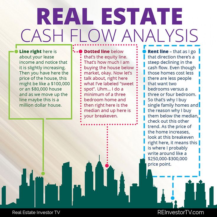 Best Real Estate Investor Education Images On   Real