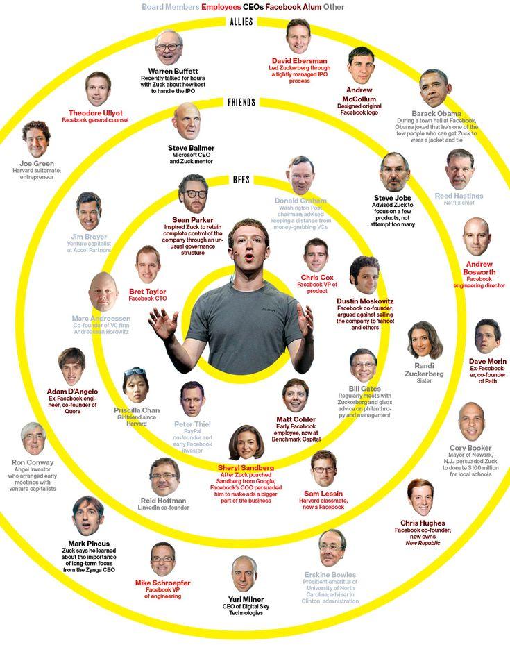 Mark Zuckerberg's Social Graph - Allies, Friends, BFFs on @BusinessWeek