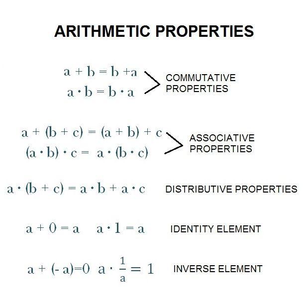 28+ [ Commutative Associative And Distributive Properties ...