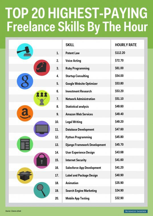Highest Paid Freelance Skills Graphic