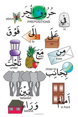 This full-colour poster features all the most popular Arabic prepositions with their English translations.