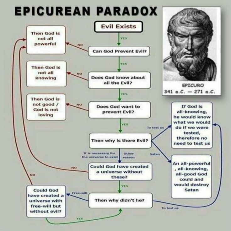 Epicurean Paradox. The problem of evil, also known as the Riddle of Epicurus, states: If God is willing to prevent evil, but is not able to, Then He is not omnipotent. If He is able, but not willing,  Then He is malevolent. If He is both able and willing, Then whence cometh evil. If He is neither able nor willing, Then why call Him God?