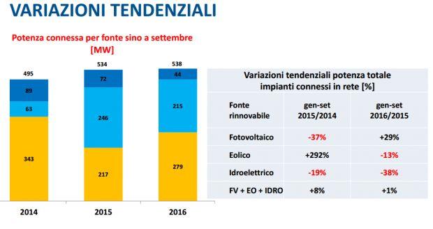 Incremento del FV elevato rispetto al 2015; nel complesso piccolo incremento delle nuove installazioni considerando FV-idroelettrico-eolico