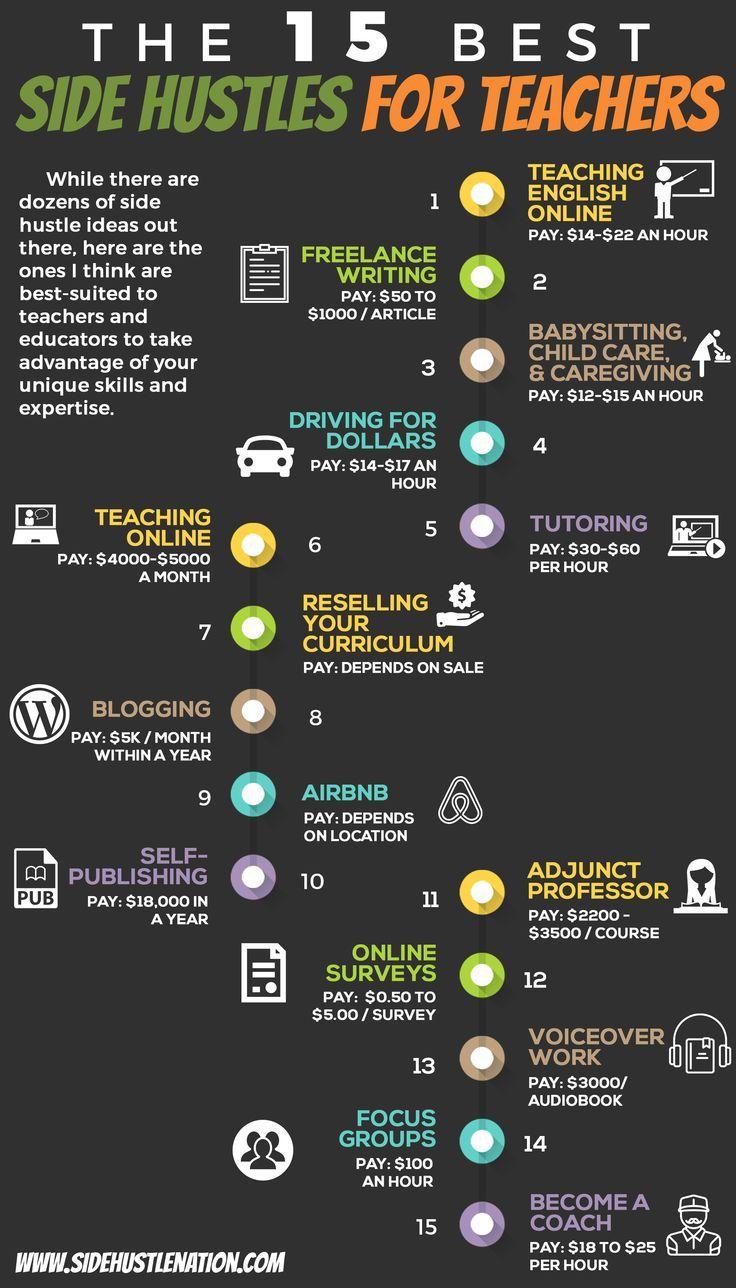 The 15 Best Side Hustles for Teachers (Có hình ảnh)