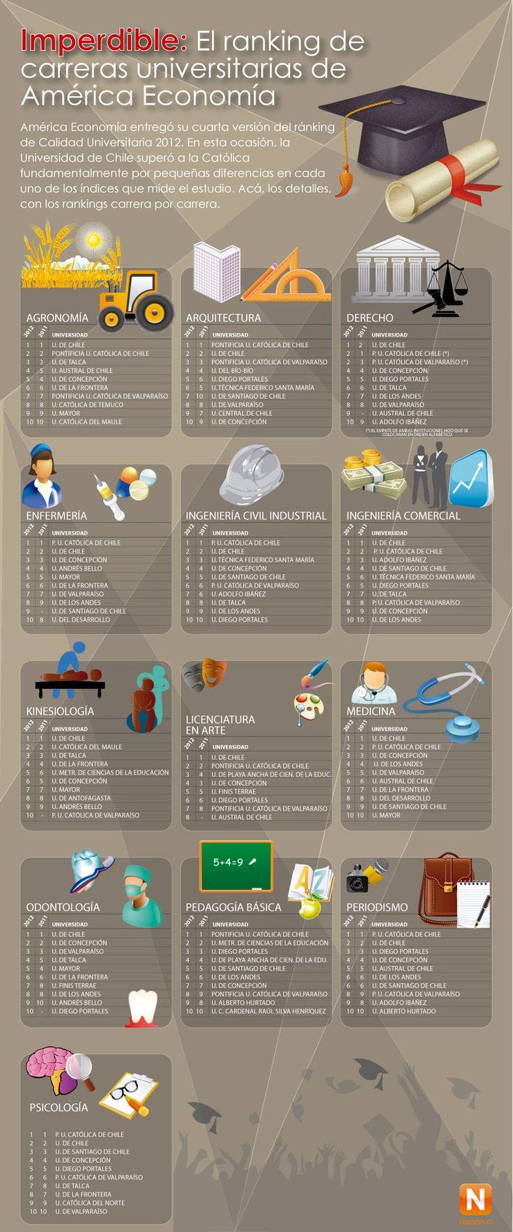 Ránking 2012 de carreras universitarias en Chile