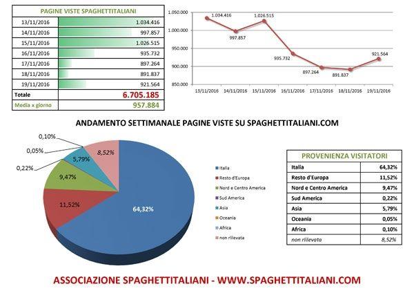 Andamento settimanale pagine viste su spaghettitaliani.com dal 13/11/2016 al 19/11/2016