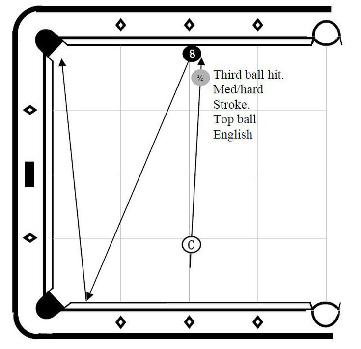 Banks Are Open In This Bank Drill Set!: A Third Ball Bank Shot