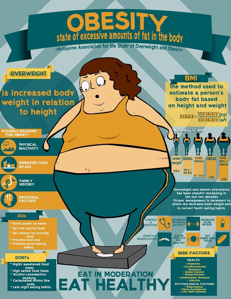 OBESITY infograph on Behance