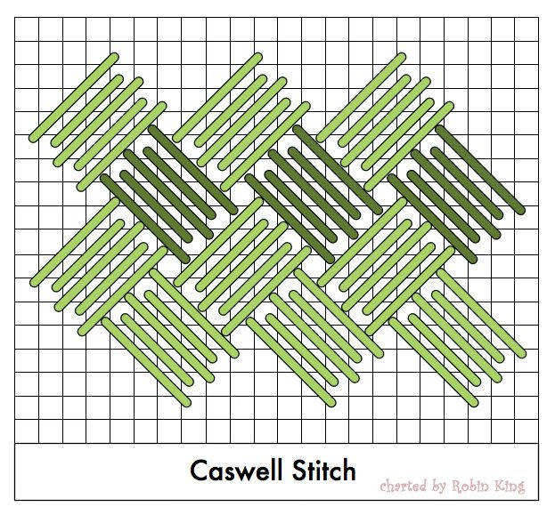 """History of the Caswell stitch. """"The stitch was actually listed and named by Father Bob for a county in North Carolina. However he often would tease me and my husband, saying it described the way we fit together."""" From Needlepoint Study Hall"""