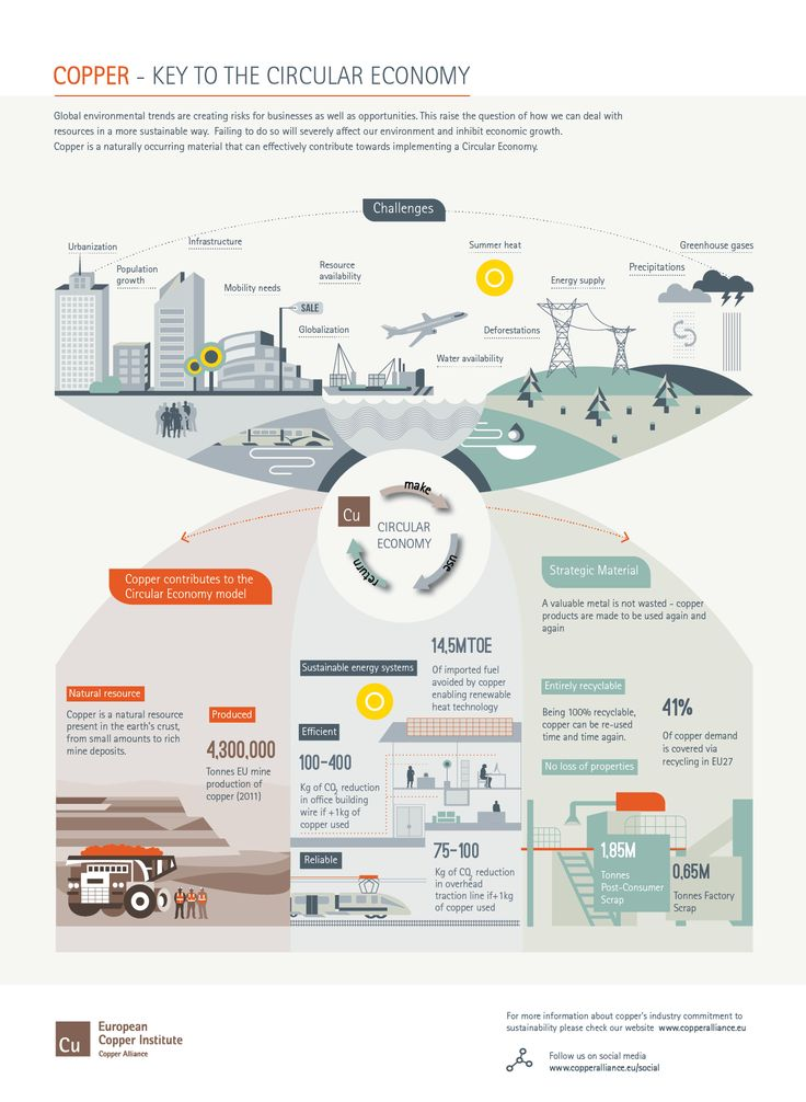 Copper - Key to the Circular Economy