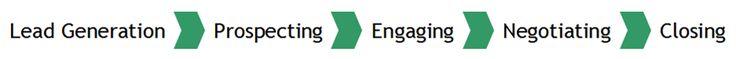 KPIs For Call Center Employee Engagement Activities