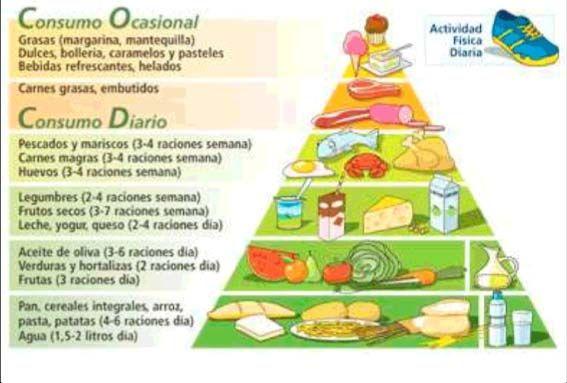 10 alimentos alcalinos - Buscar con Google   alimentos ...