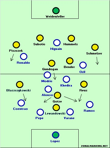 Dortmund 4-1 Real Madrid: Dortmund enforce high-tempo spells at the start of both halves   Zonal Marking