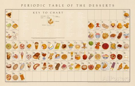 Periodic Table of the Desserts Educational Food Poster Posters by Naomi Weissman at AllPosters.com