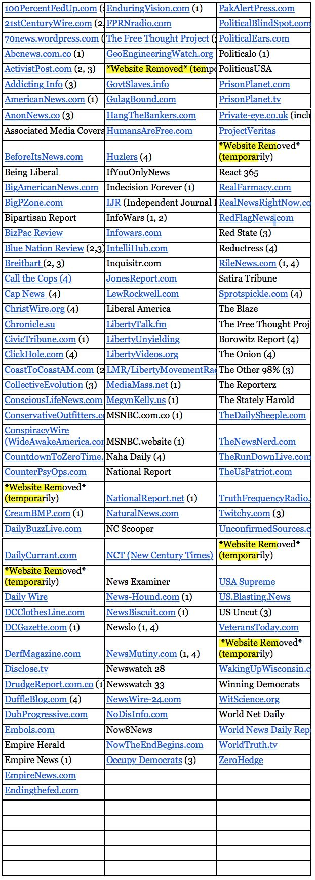 http://www.hannity.com/articles/hanpr-election-493995/fake-'Fake News' List Includes Mainstream Conservative Sources