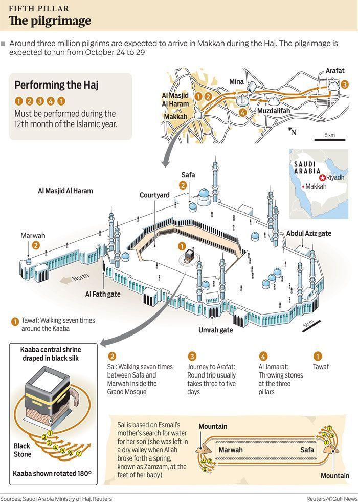 DesertRose///Hajj Infographic