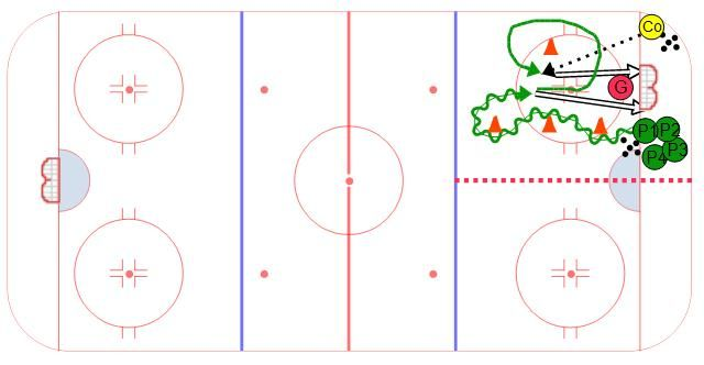 Free Hockey Drills